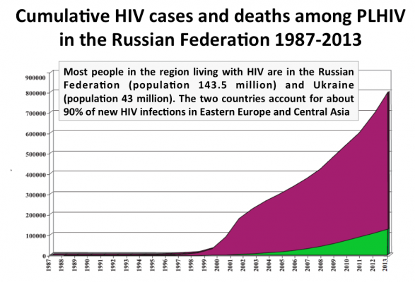 How Drug Policy Should Respond to the HIV Epidemic